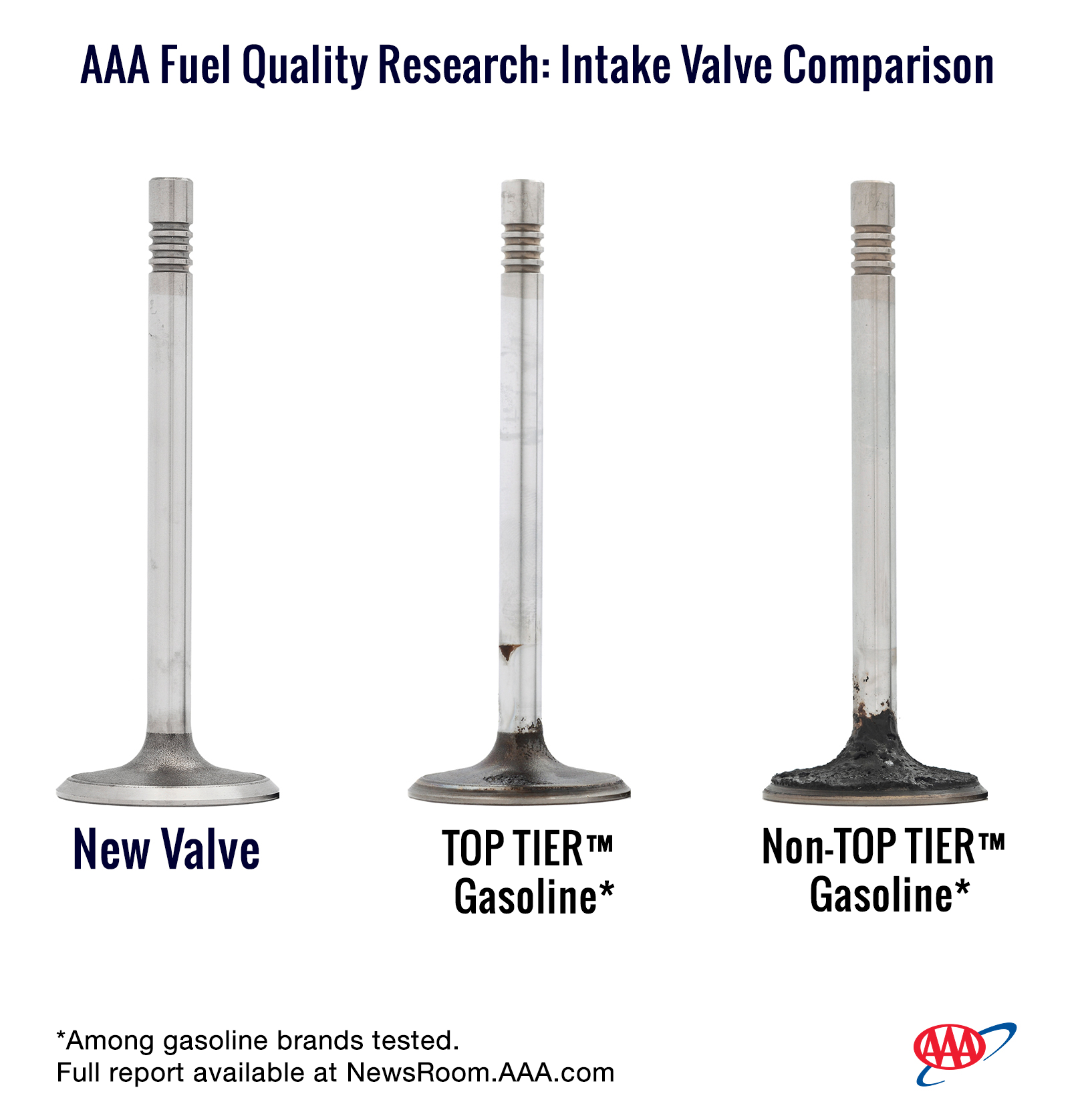 AAA - Fuel Quality Comparison.png
